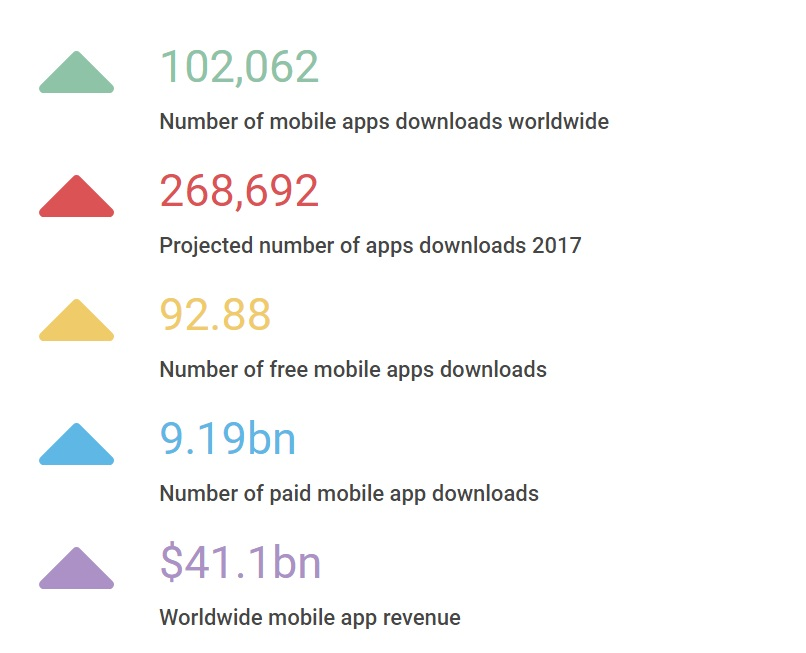 UK Mobile Application Industry (2017)