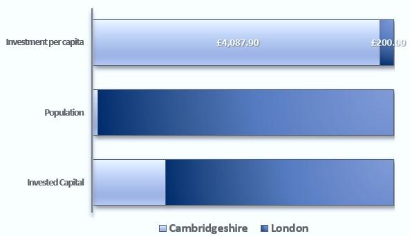 London Cambridge Investment Per Capita