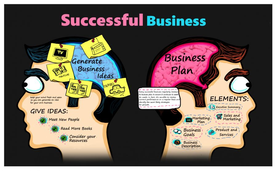 creative-business-plan-ideas